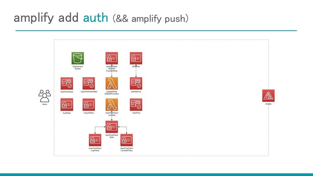 amplify add auth (&& amplify push)