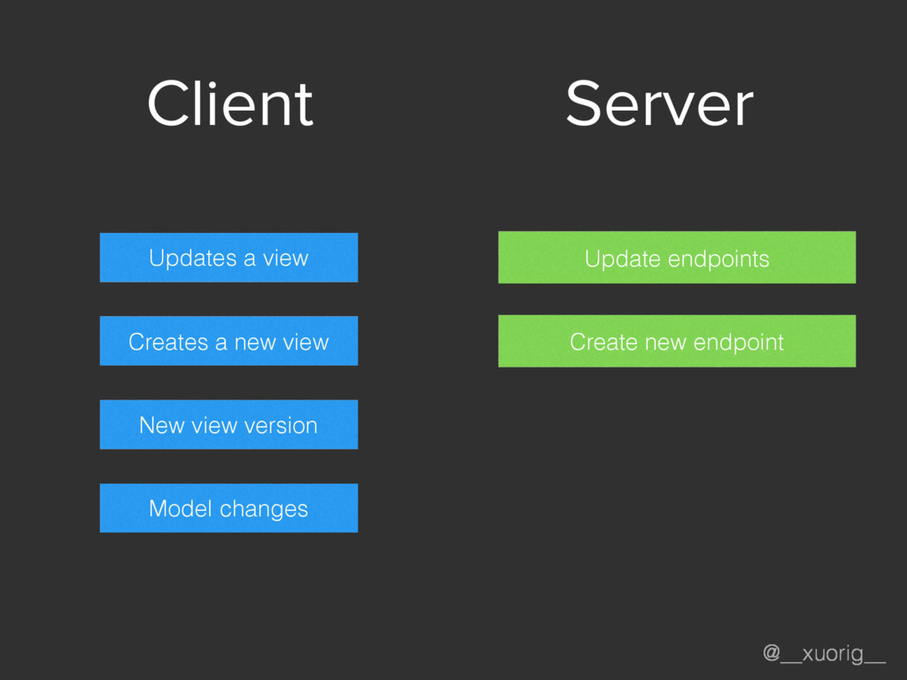 @__xuorig__ Server Client Updates a view Create...