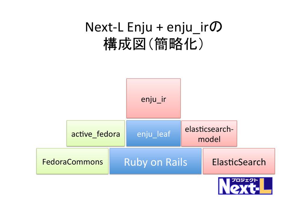 Ruby on Rails ElasYcSearch acYve_fedo...