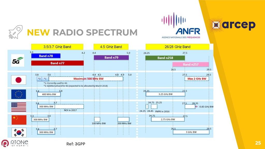 25 NEW RADIO SPECTRUM Ref: 3GPP