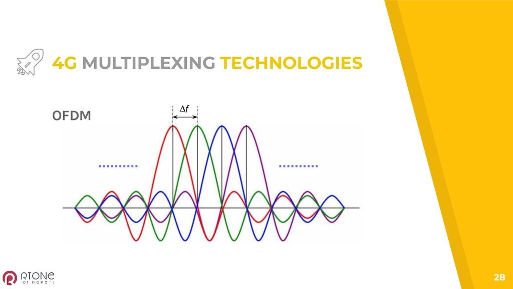 28 4G MULTIPLEXING TECHNOLOGIES OFDM