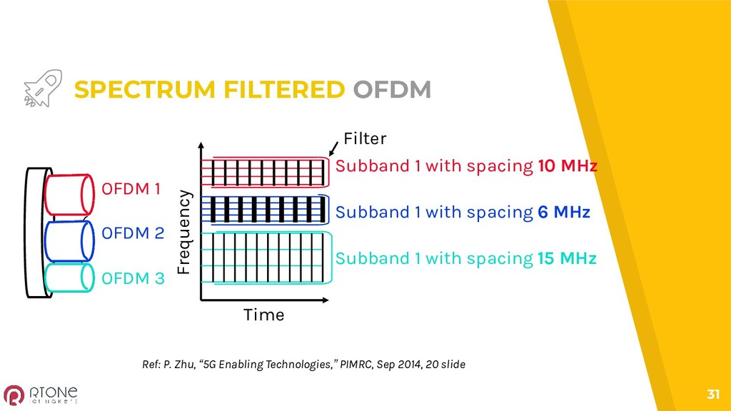 31 SPECTRUM FILTERED OFDM Time Frequency Subban...