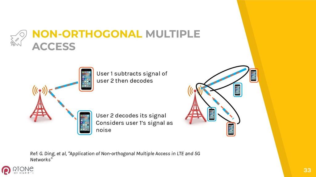 33 NON-ORTHOGONAL MULTIPLE ACCESS User 1 subtra...