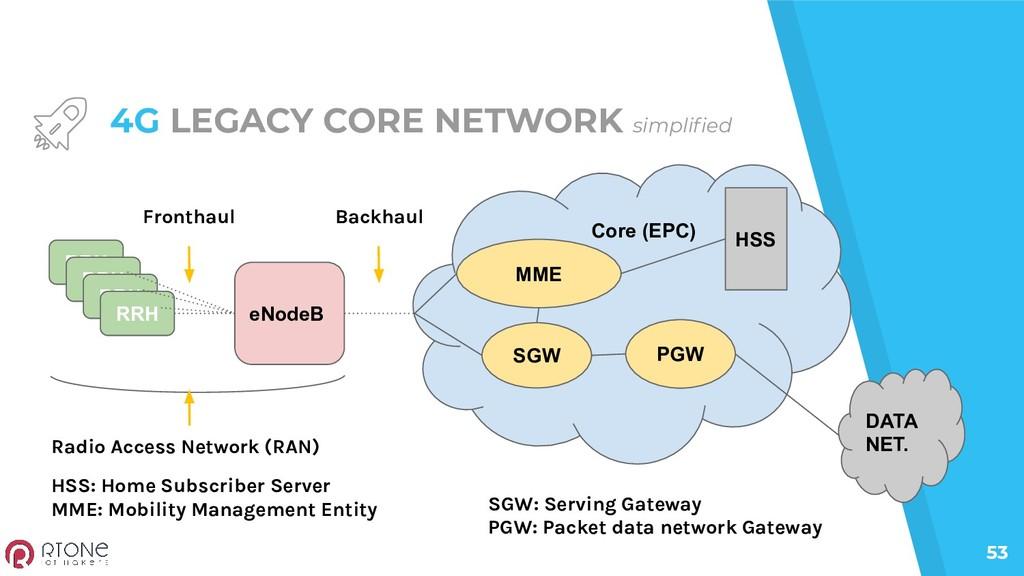 53 4G LEGACY CORE NETWORK simplified RRH RRH RRH...