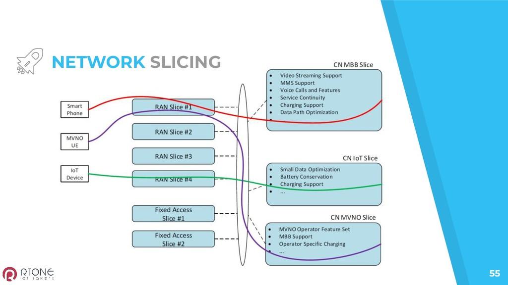 55 NETWORK SLICING