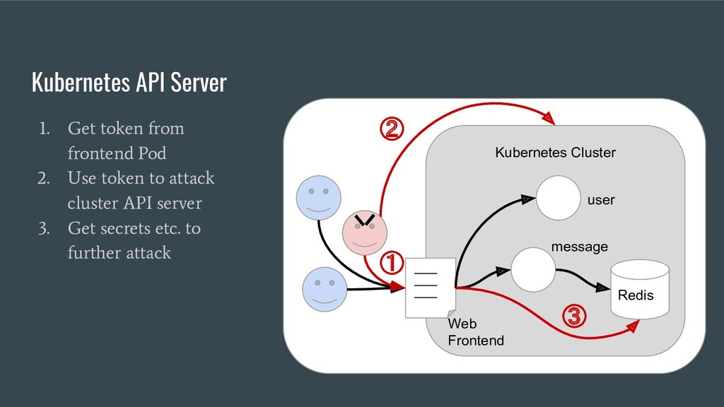 Kubernetes API Server 1. Get token from fronten...