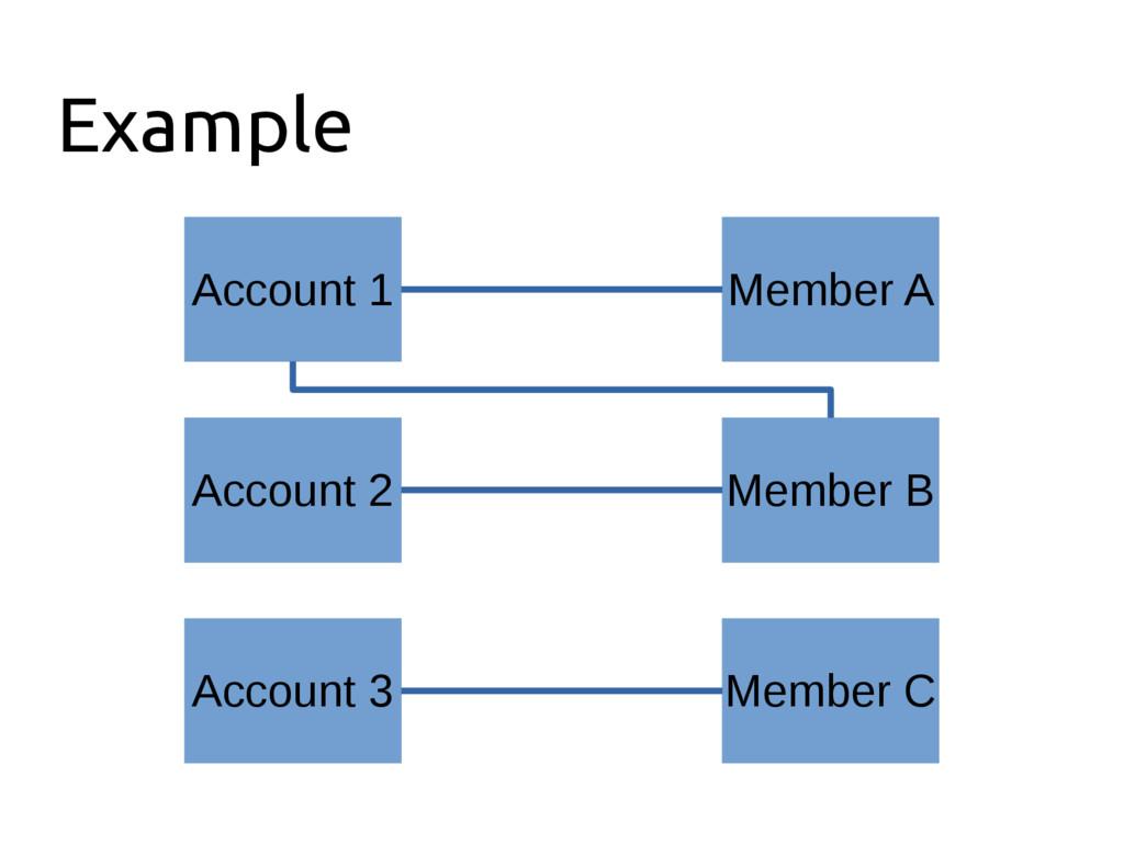 Example Member A Account 1 Member B Member C Ac...