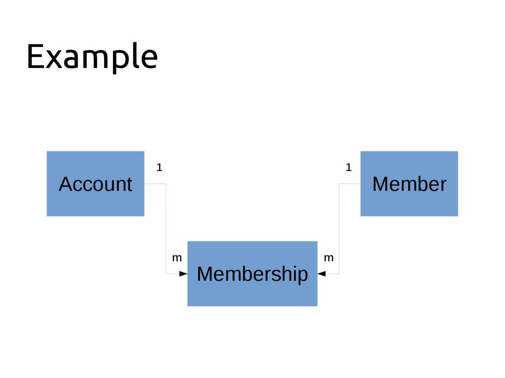 Example Member Account Membership 1 1 m m
