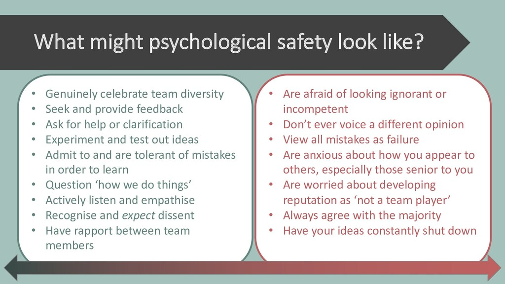 What might psychological safety look like? • Ge...
