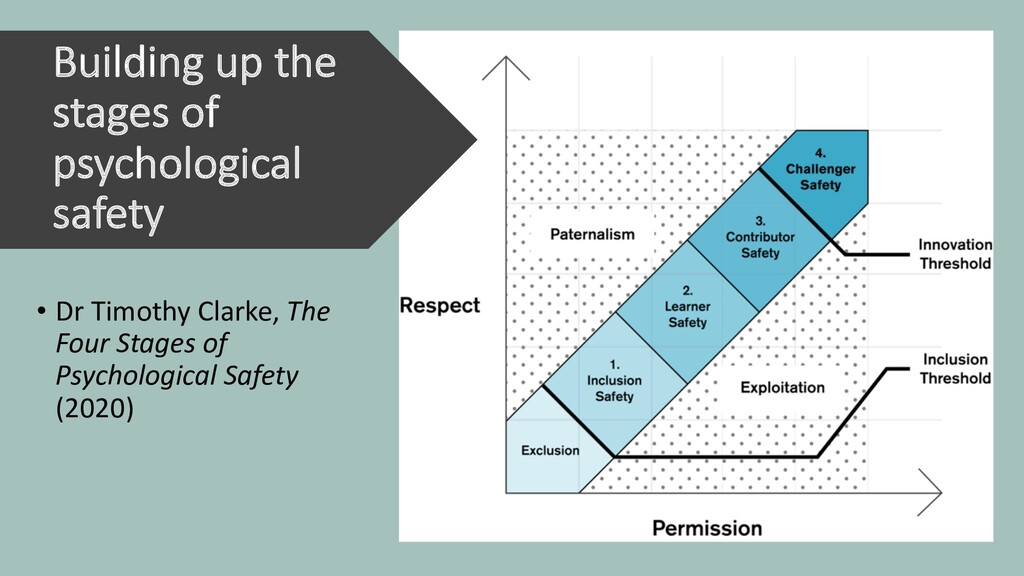Building up the stages of psychological safety ...