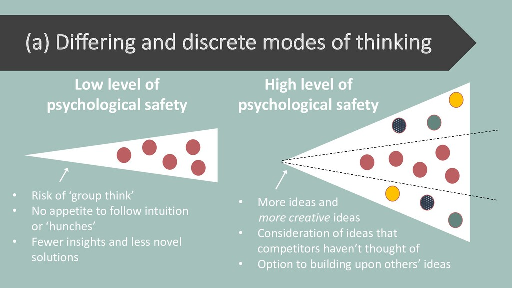 (a) Differing and discrete modes of thinking • ...