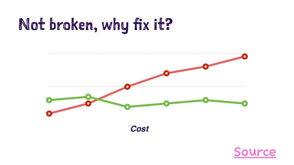 Not broken, why fix it? Source
