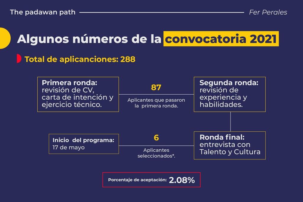2.08% Porcentaje de aceptación: The padawan pat...