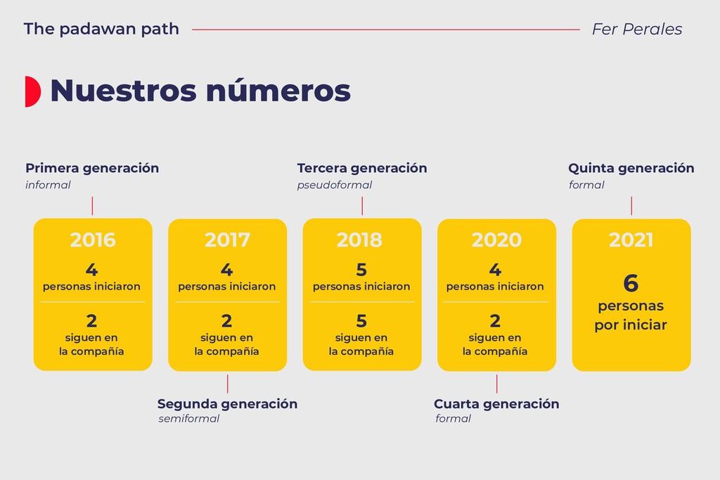 Nuestros números The padawan path Fer Perales 2...