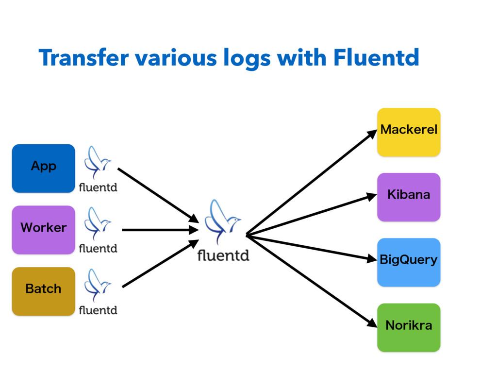 "Transfer various logs with Fluentd ""QQ 8PSLFS #..."