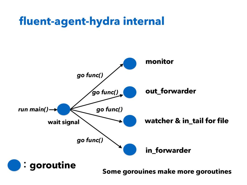 fluent-agent-hydra internal ɿgoroutine monitor o...