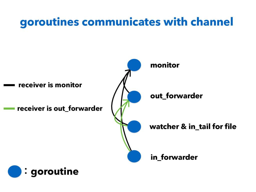 goroutines communicates with channel ɿgoroutine...