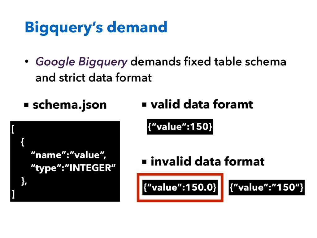 Bigquery's demand • Google Bigquery demands fixe...