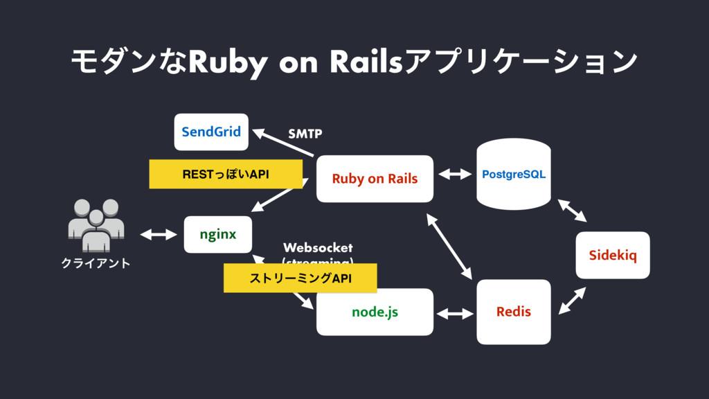 Ruby on Rails node.js PostgreSQL Redis SendGrid...