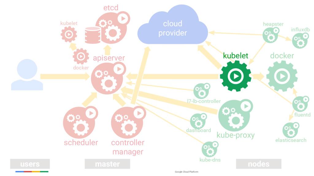 Google Cloud Platform users master nodes apiser...