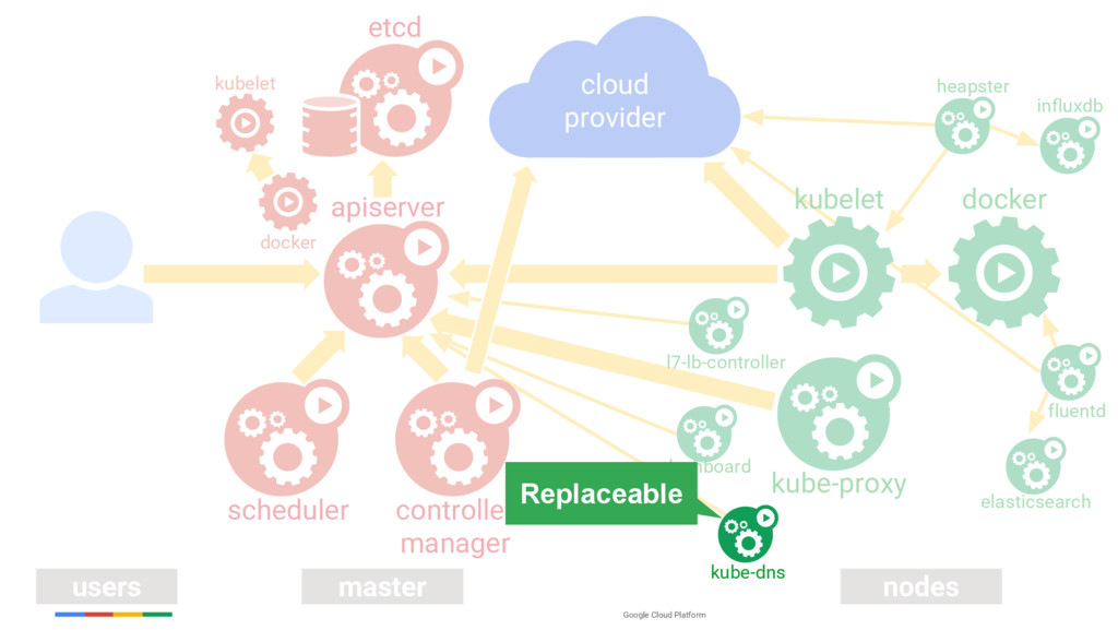 Google Cloud Platform users master nodes contro...