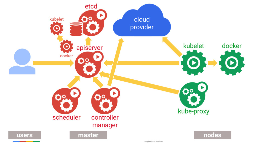Google Cloud Platform kubelet users master node...