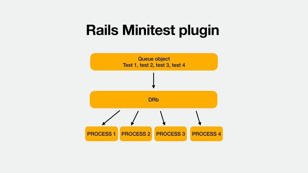 Rails Minitest plugin Queue object  Test 1, te...