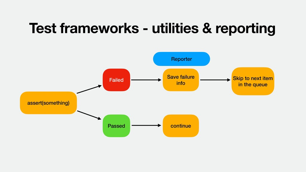 Test frameworks - utilities & reporting assert(...