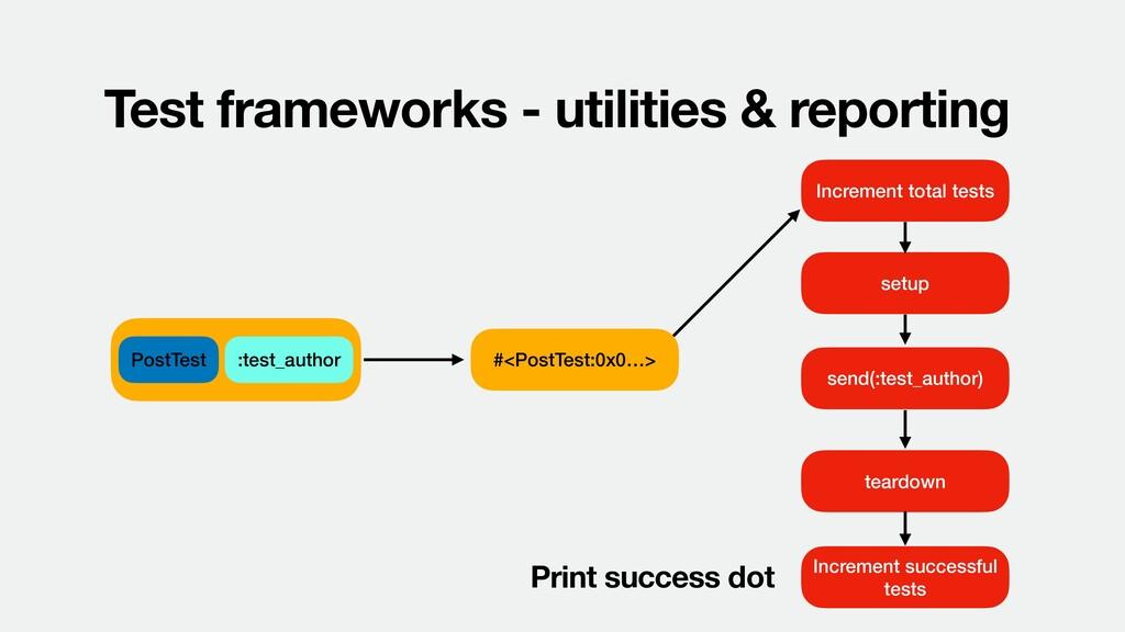 Test frameworks - utilities & reporting PostTes...