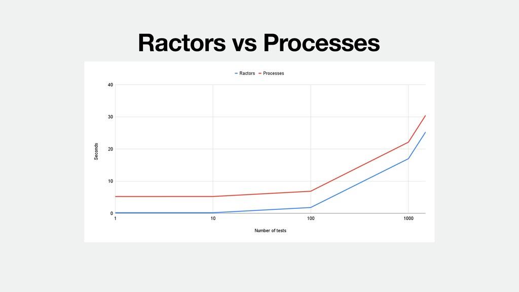 Ractors vs Processes