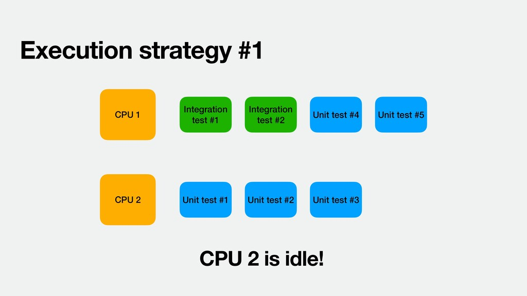 CPU 1 CPU 2 Execution strategy #1 Unit test #1 ...