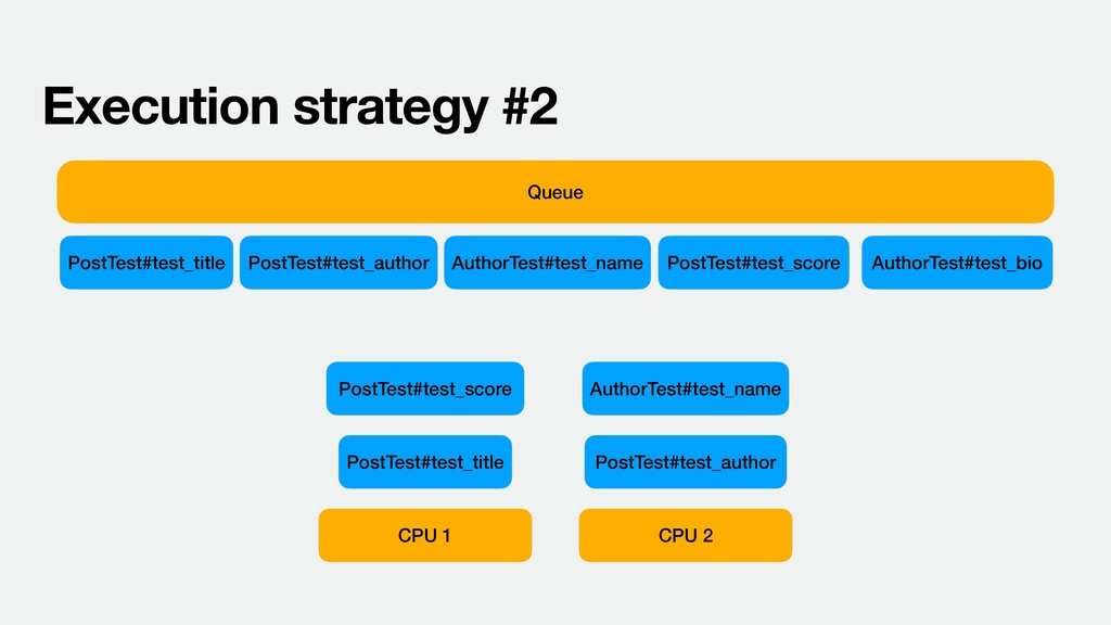 CPU 1 Queue Execution strategy #2 PostTest#test...
