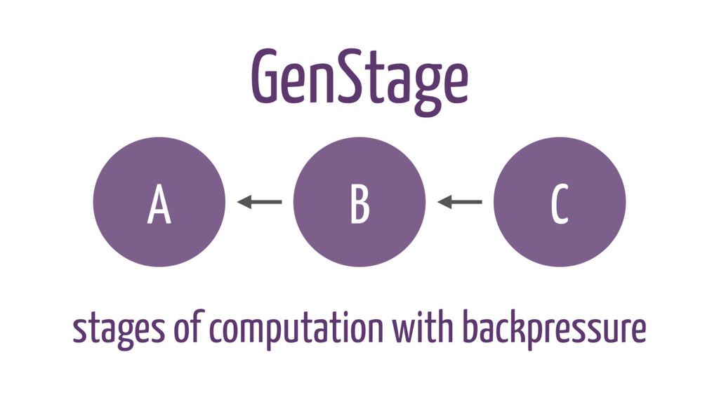 A B C stages of computation with backpressure G...