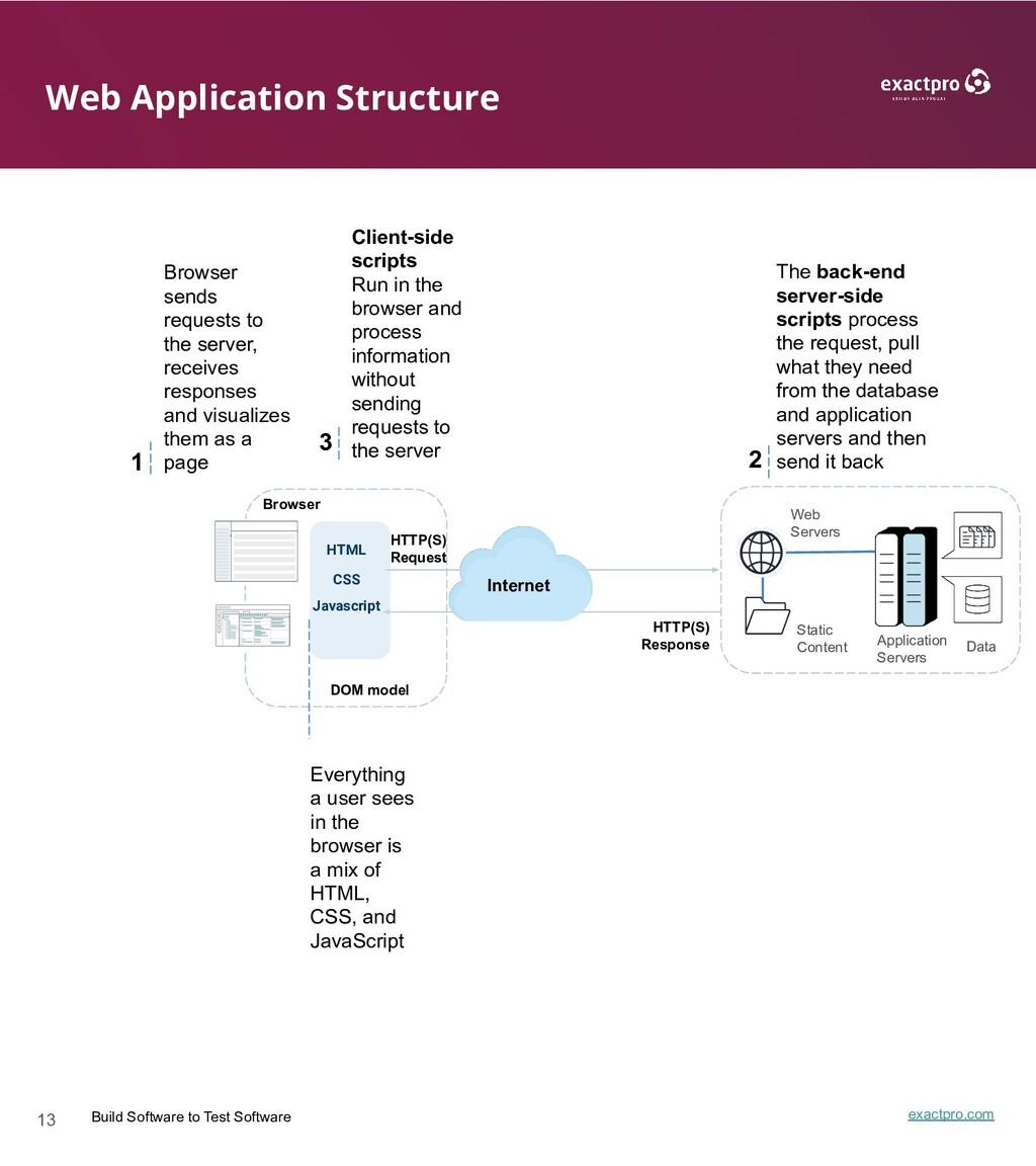 13 Build Software to Test Software exactpro.com...
