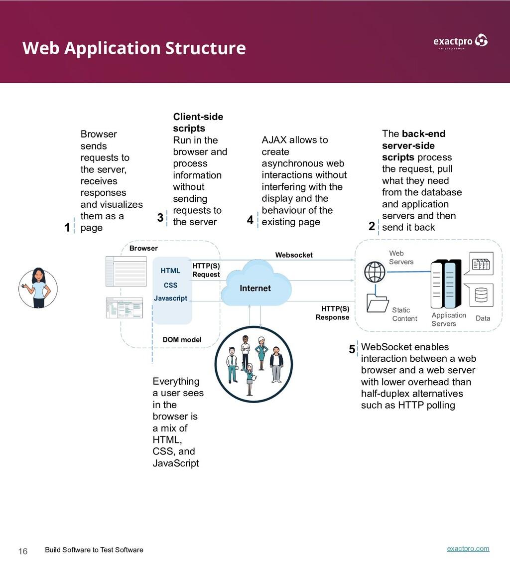 16 Build Software to Test Software exactpro.com...