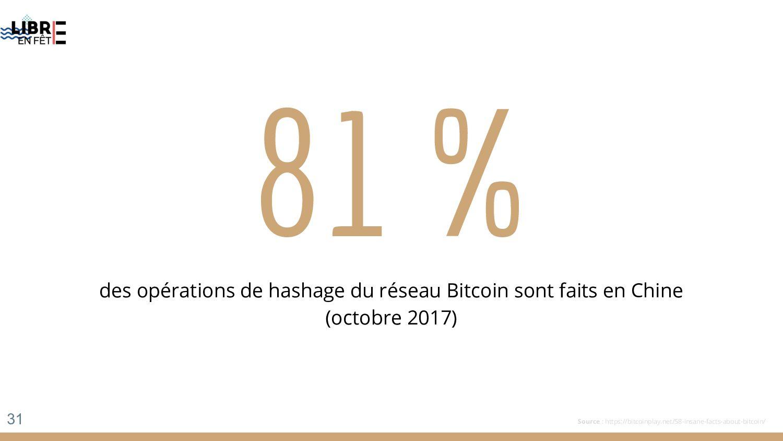 81 % des opérations de hashage du réseau Bitcoi...