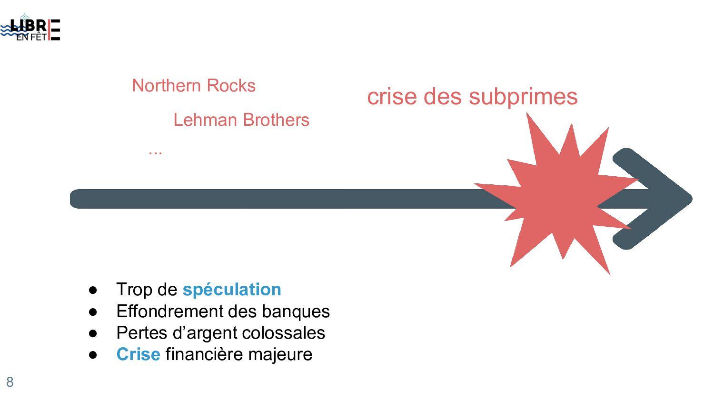 crise des subprimes ● Trop de spéculation ● Eff...