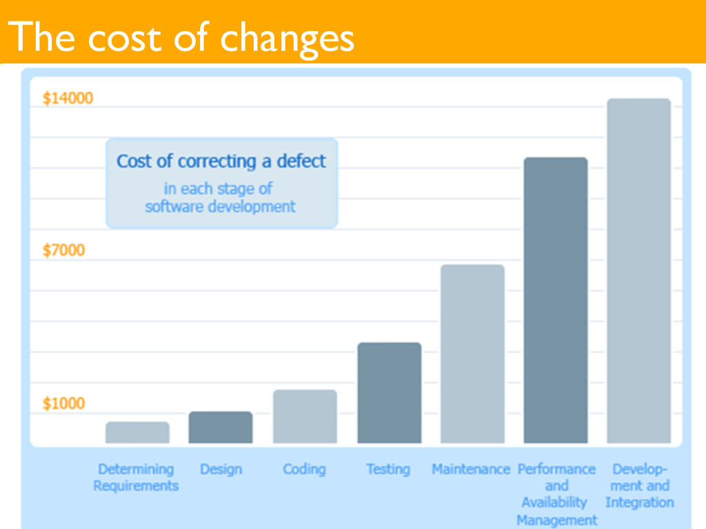 The cost of changes