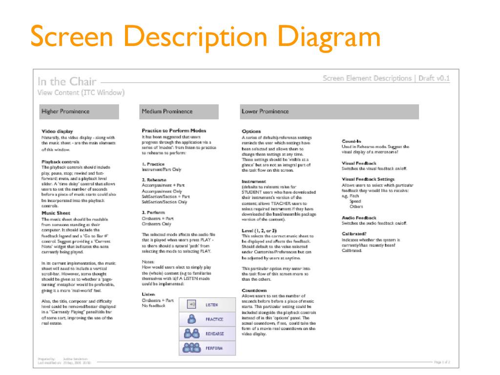 Screen Description Diagram