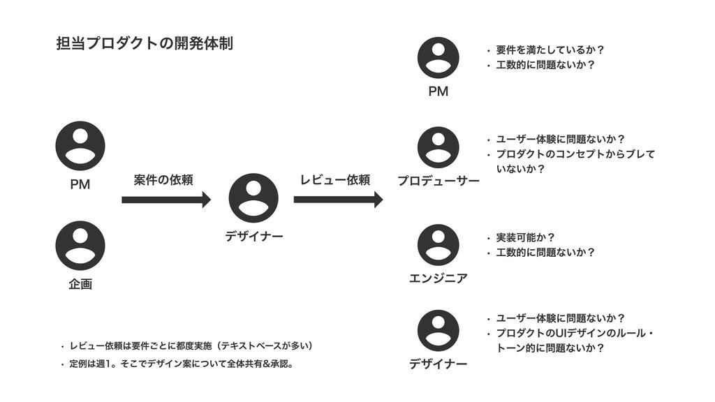 担当プロダクトの開発体制 X レビュー依頼は要件ごとに都度実施(テキストベースが多い' X 定...