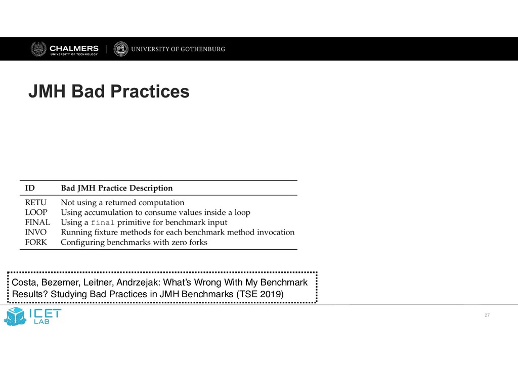 !27 JMH Bad Practices Costa, Bezemer, Leitner, ...