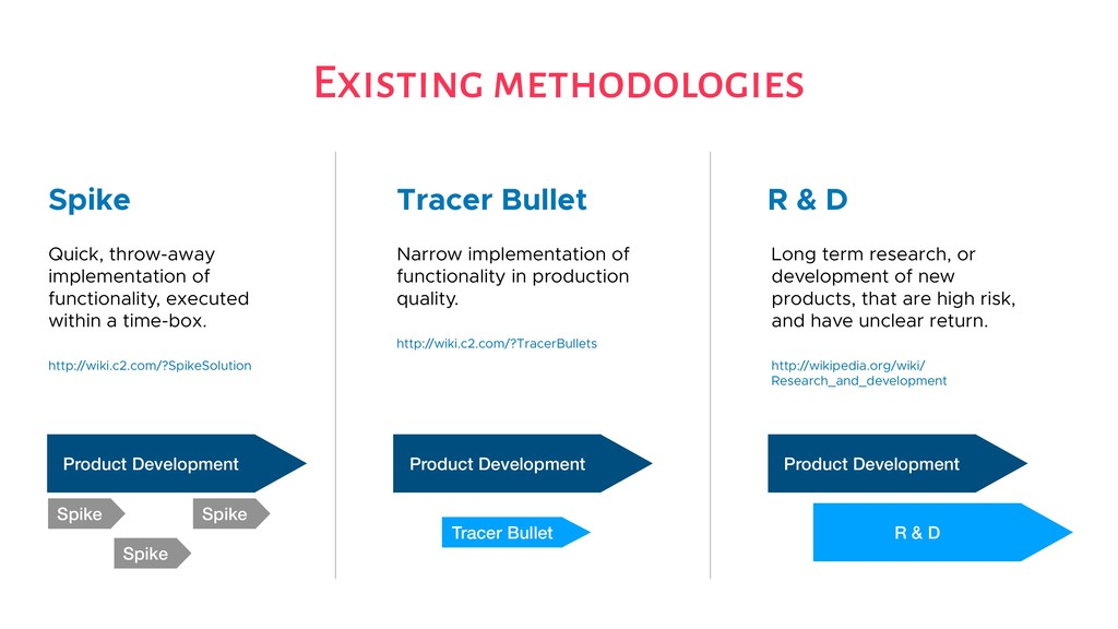 Existing methodologies Spike Tracer Bullet R & ...