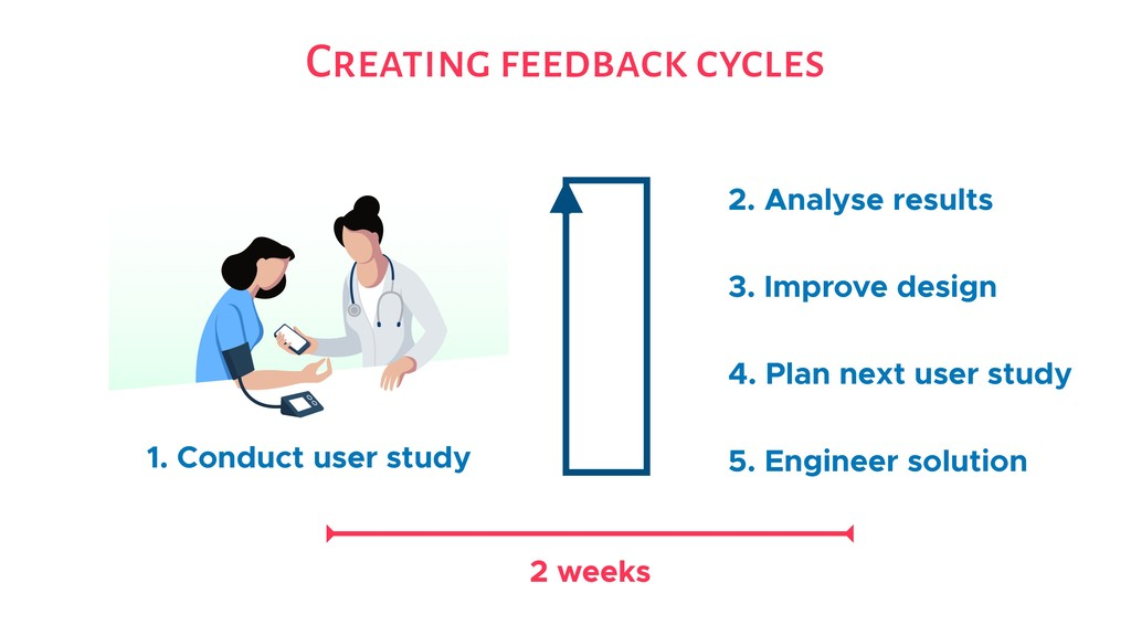 Creating feedback cycles 1. Conduct user study ...