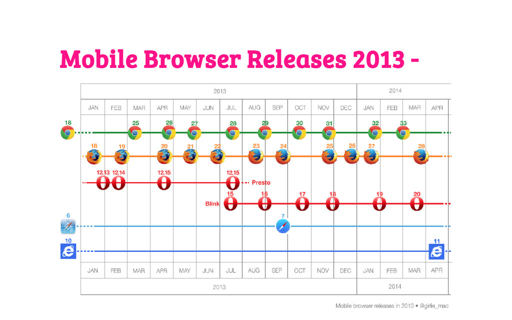 Mobile Browser Releases 2013 -