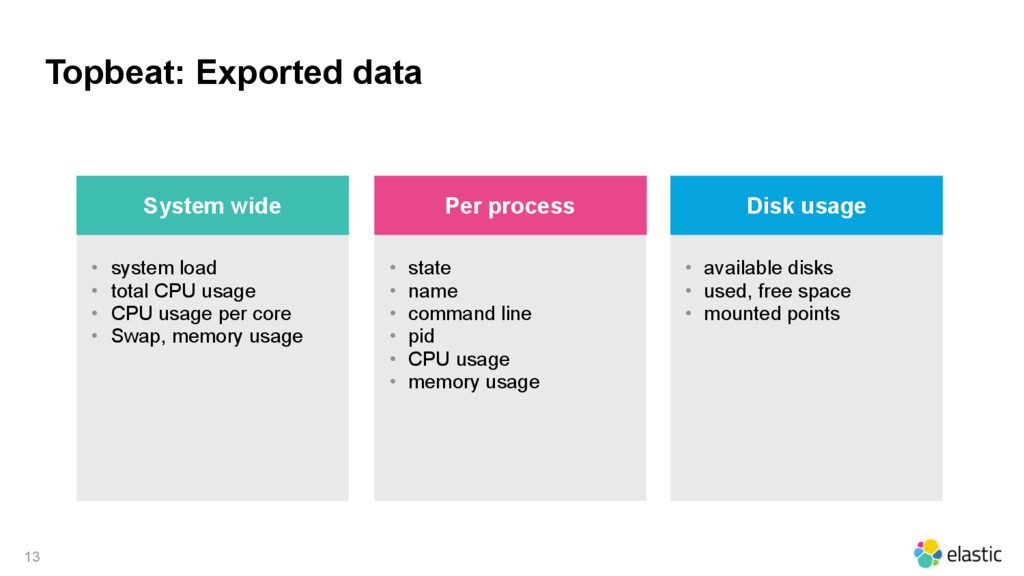 Topbeat: Exported data 13 • system load • total...