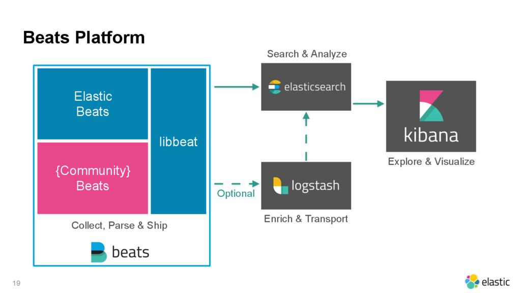 Beats Platform 19 Explore & Visualize Search & ...