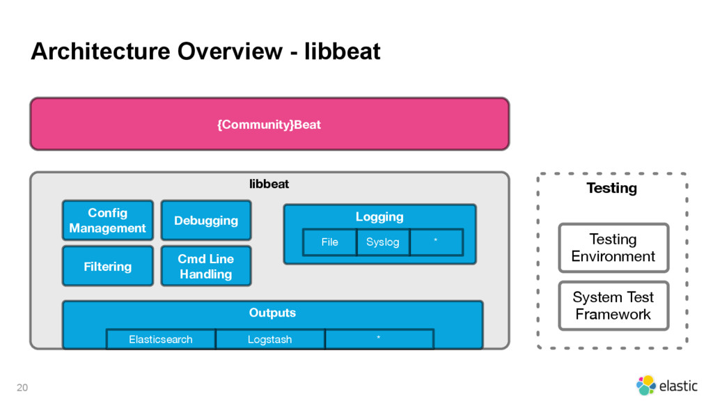 Architecture Overview - libbeat 20 {Community}B...