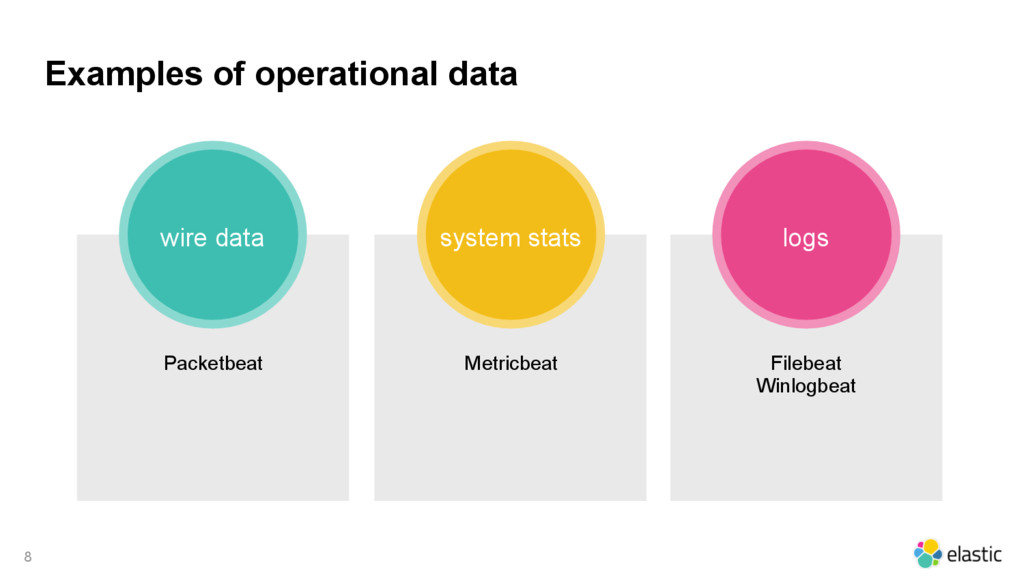 Examples of operational data 8 wire data system...