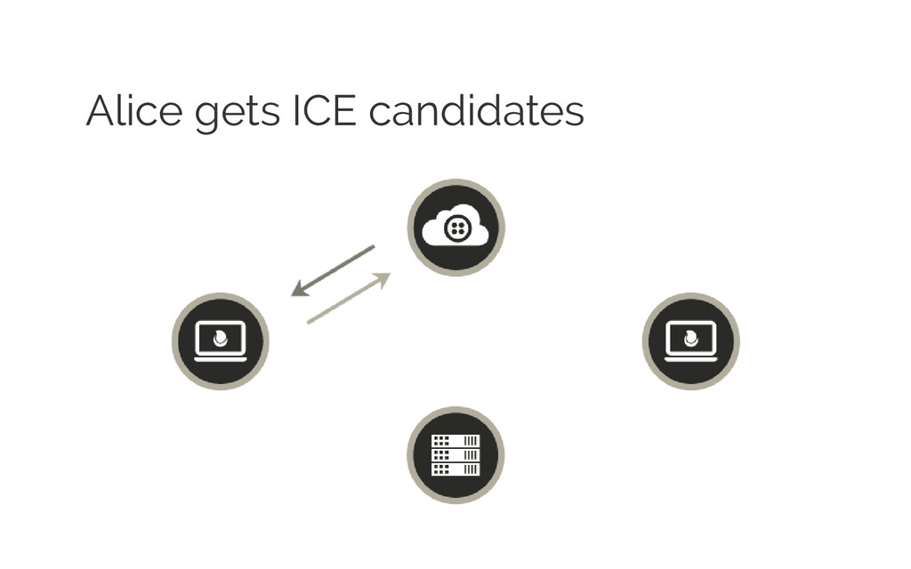Alice gets ICE candidates