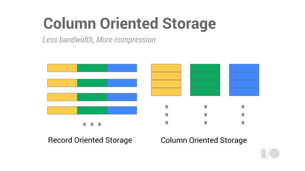 Column Oriented Storage Record Oriented Storage...